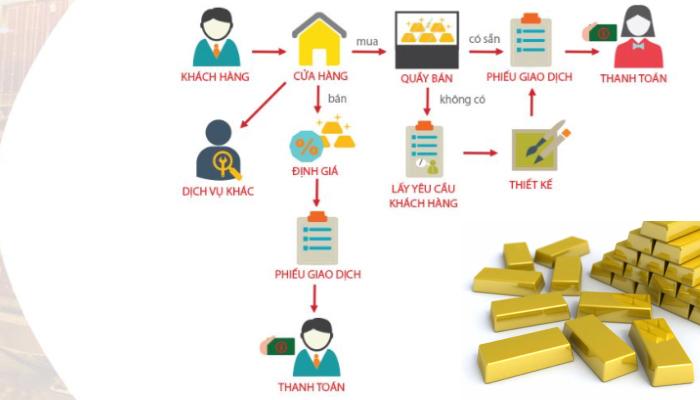 Phần mềm quản lý tiệm vàng - TMT Solutions